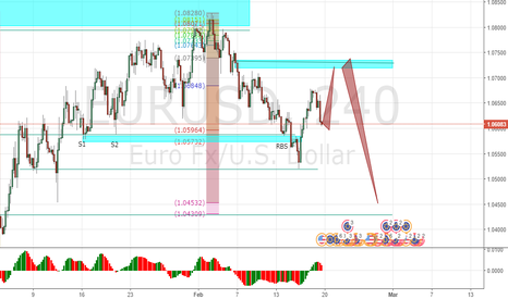 EURUSD: EU to go up short term prior to completing her journey south