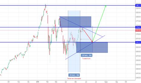 SPX: S&P500 : Potensi memecah Segitiga dan Beli/Panjang