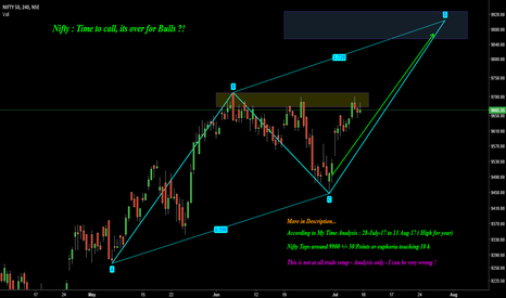 NIFTY: Nifty : Its time to call, Bull Run is over ?!