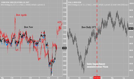 YM1!: Aggiornamento frattale Dow di Aprile