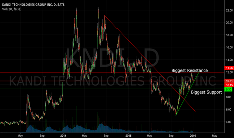 KNDI: Primed for break