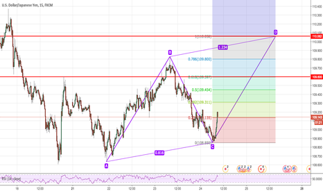 USDJPY: USDJPY Long opportunity