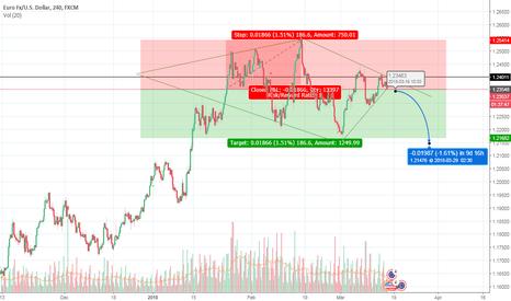 EURUSD: Diamond pattern sell breakout possible in Eur/Usd 4h chart.