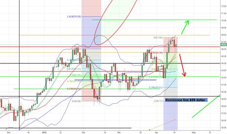 USOIL: Oil short target 62. When it breaks long: target 70.