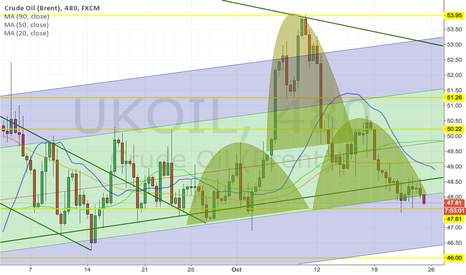UKOIL: Head and Shoulders on Crude