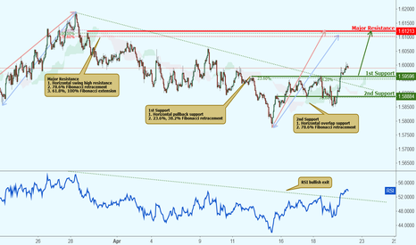 EURAUD: EURAUD broke out of resistance, further potential rise!