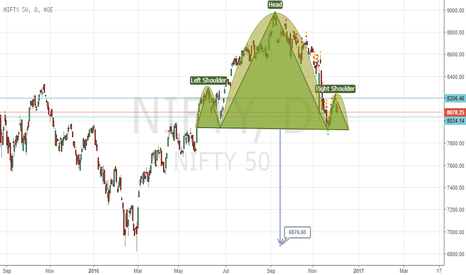 NIFTY: H&S Nifty 7900 Blood Parh