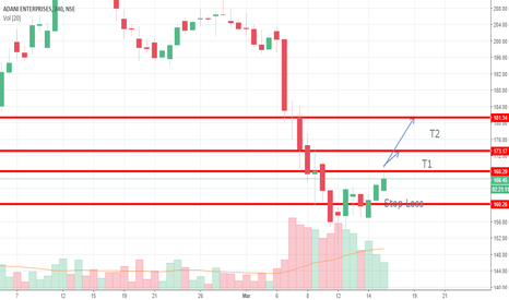 ADANIENT: Retracement in stock