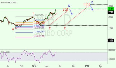 WB: WB AB=CD pattern, retrace right here or go to 1.618 extension?