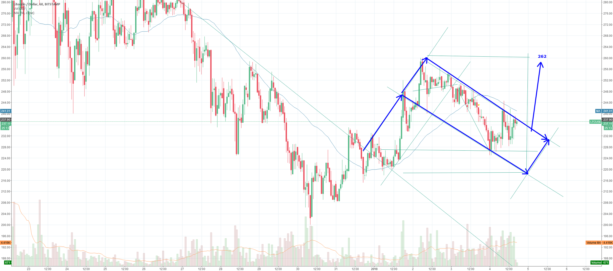 Bull flag on LTC shows 262, valid targets are 280 , 360, 625