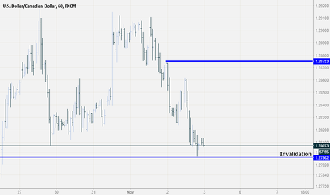 USDCAD: Intraday opportunity