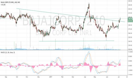 BAJAJCORP: Bajaj Corp - Resistance and support