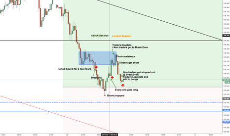 USDJPY: 15m Analysis