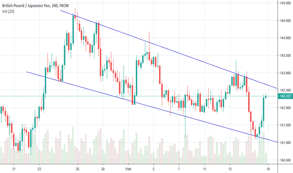 GBPJPY: GBJPY D1