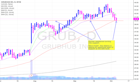 GRUB: Former resistance turning into support for GRUB at $40