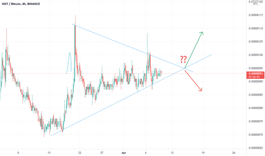 tradingview iost btc)