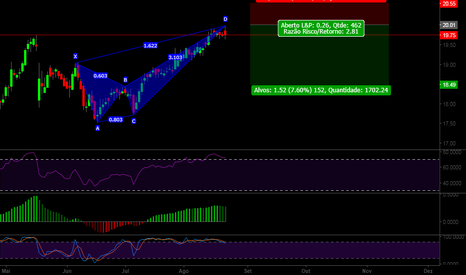 ABEV3: ABEV3 Bearish Crab @ D
