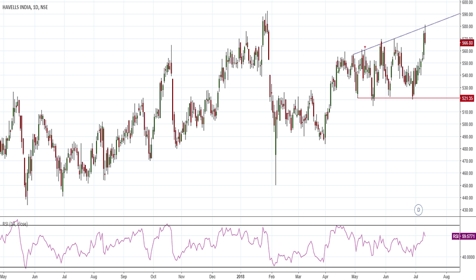 HAVELLS: Broadening Pattern Right-Angled and Ascending