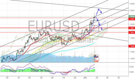 EURUSD: ユーロドル 長期ロングはどのあたりで仕込もうか??