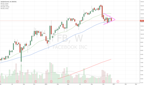 FB: FB bearish pennant