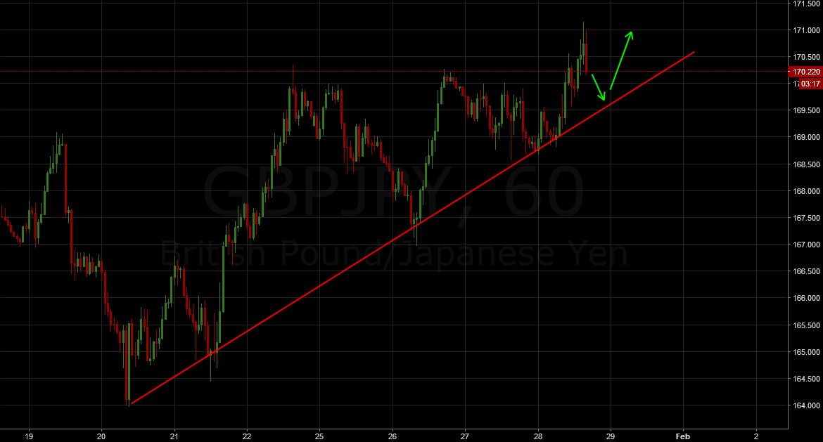 GBPJPY: Another long entry coming up
