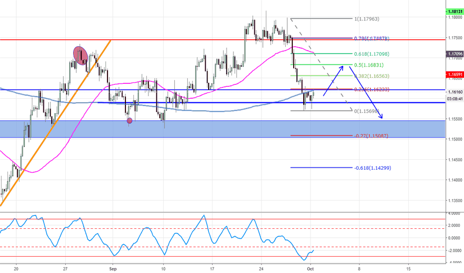 EURUSD: fibo waitting in the 50%