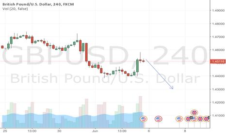 GBPUSD: GBPUSD Pinbar and going down 4H