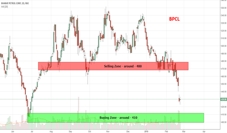 BPCL: Buy BPCL around 410