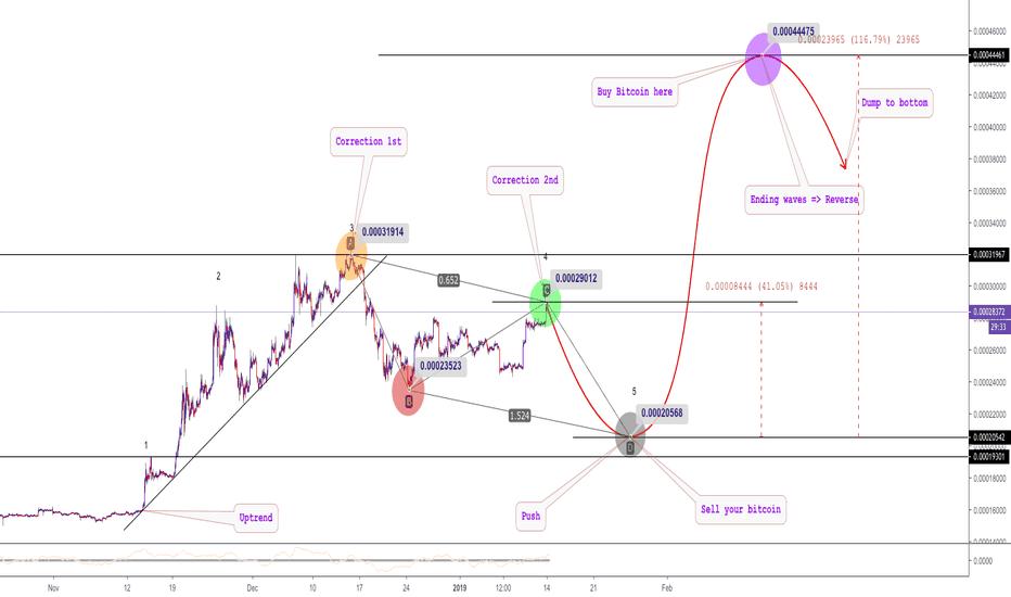 TUSDBTC: TUSD - Bitcoin price here