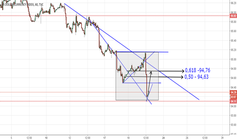 DXY: DXY 1H Long
