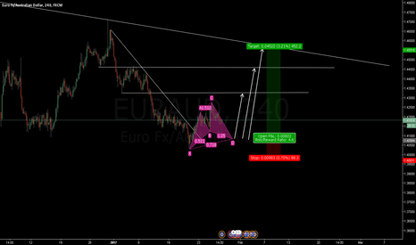 EURAUD: EURAUD: Long Opportunity with 3 Targets