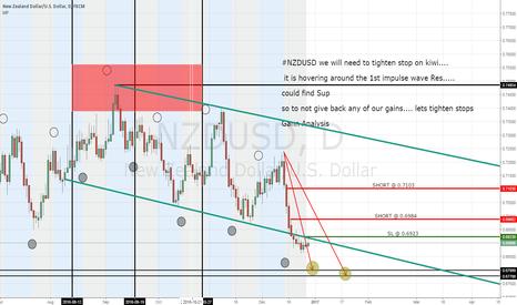 NZDUSD: NZDUSD stopped out with a profit...