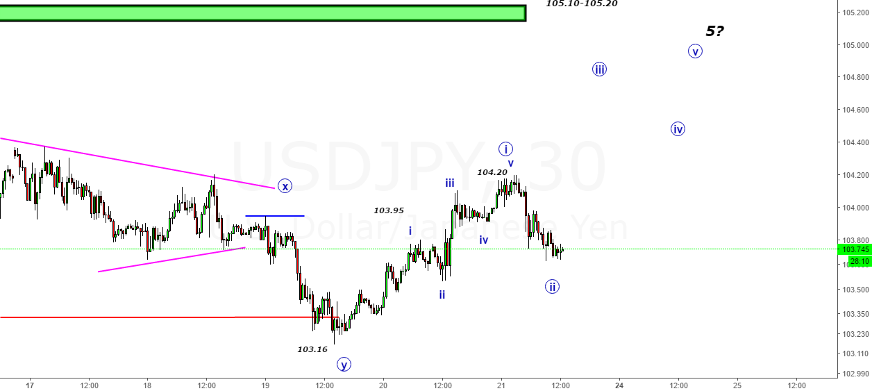 USDJPY- 3rd in 5th wave expected atleast for 104.70 or 105.30
