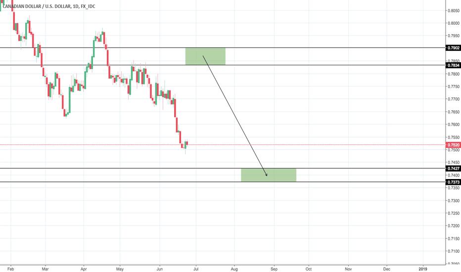 CADUSD: CAD/USD Scenario #2