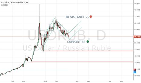 USDRUB: USD/RUB 72 in april