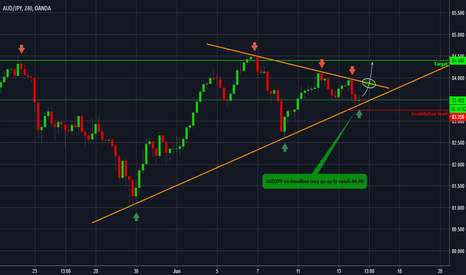AUDJPY: AUDJPY - Forecast and technical setup for the next days