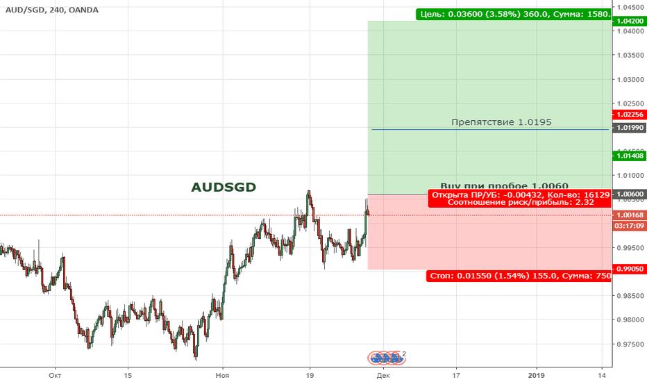 AUDSGD: AUDSGD. Цена продолжает восходящую тенденцию