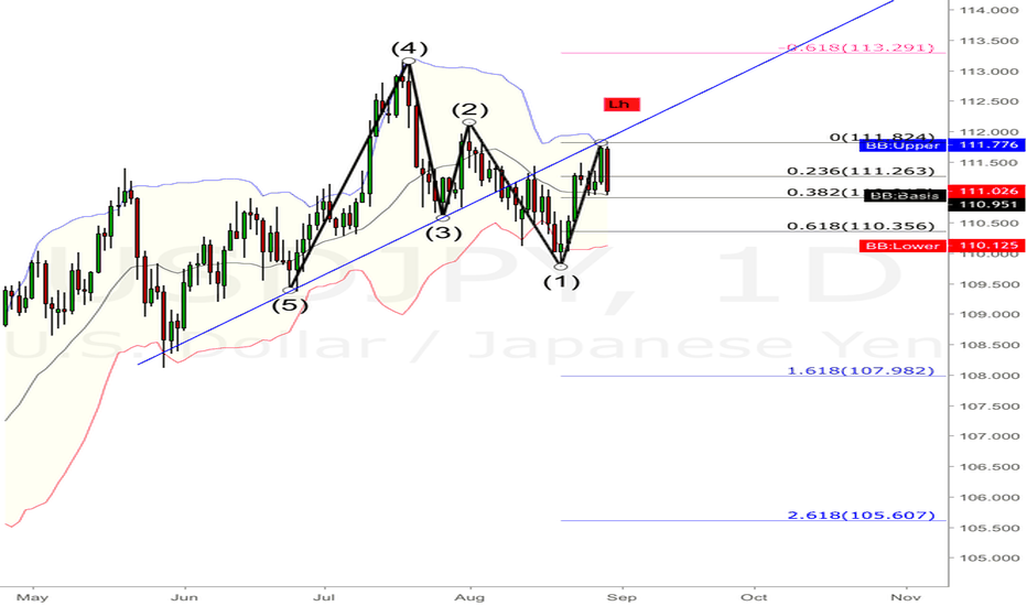 USDJPY: Breakout and retest