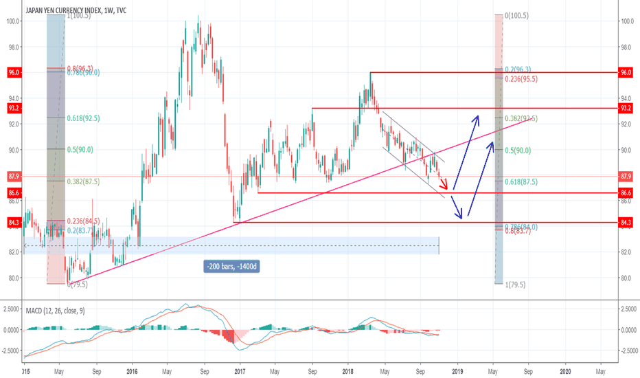 JXY: JXY approaching support where we expect a bounce