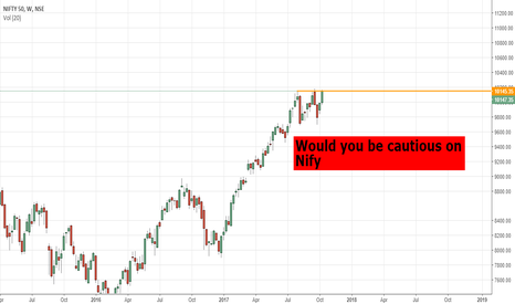 NIFTY: Would You be cautious on nifty