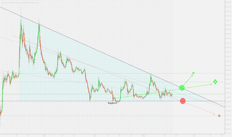 """LTCBTC: A Brief of what """"Could"""" happen when it breaks out up/down."""