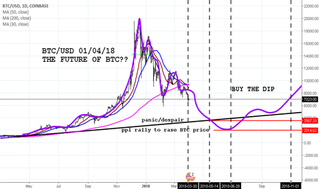 BTCUSD: BTC/USD APRIL FOOLS DAT AND THE FUTURE OF BTC