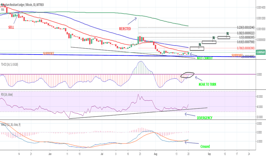 QRLBTC: QRL COULD GIVE NICE PROFITS AGAINST BITCOIN