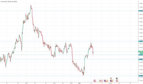 EURUSD: Сигналы для валютной пары EUR/USD