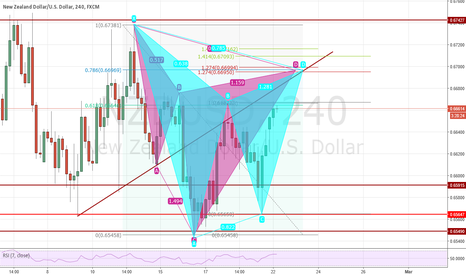 NZDUSD: NZDUSD bearish Cypher and Gartley pattern setup