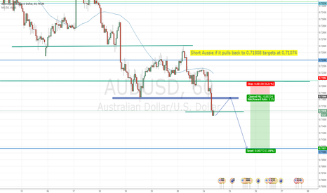 AUDUSD: Short Aussie if it pulls back to 0.71808 targets at 0.71074