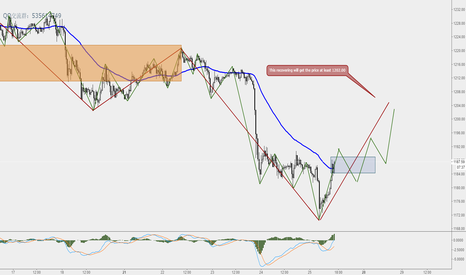 XAUUSD: The rebound price of gold will be 1202 or more