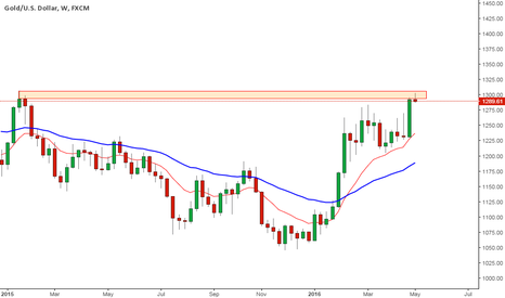 XAUUSD: gold at another key level