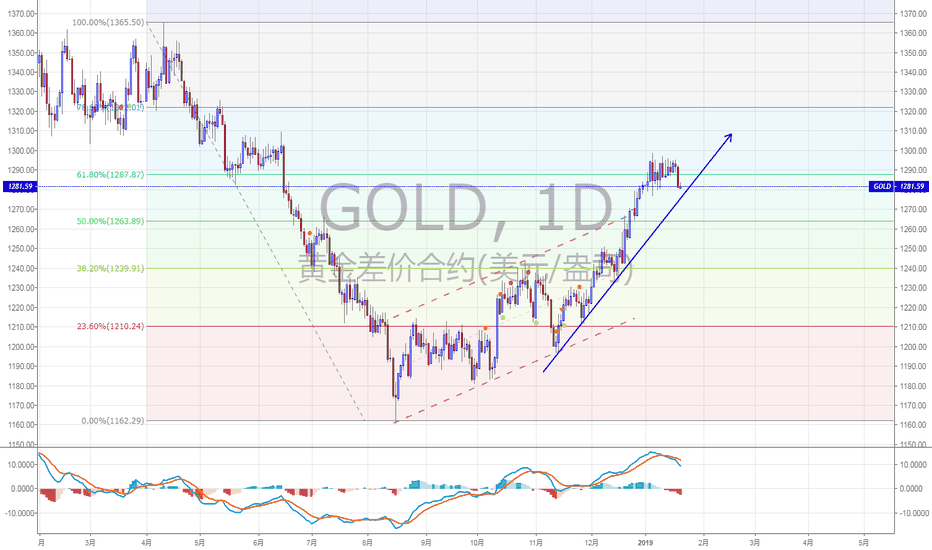 GOLD: GOLD:1D图
