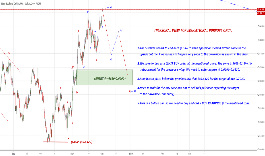 NZDUSD: Expecting the 3 wave correction to the downside to 0.6690-0.6630